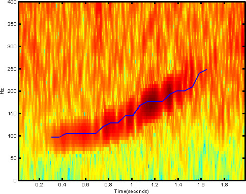 https://danielnouri.org/media/deep-learning-whales-spectrogram.jpg