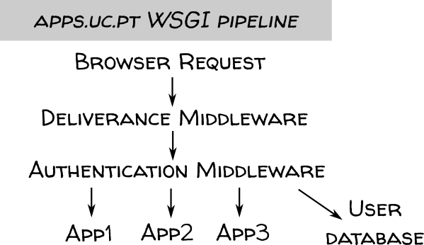 http://danielnouri.org/media/uc-apps-pipeline.png