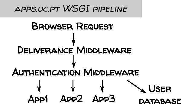 https://danielnouri.org/media/uc-apps-pipeline.png